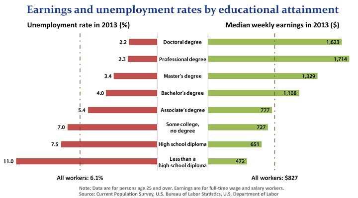 Earnings and Unemployment by Education